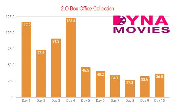 2.O Box Ofiice Collection
