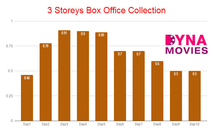 3 Storeys Box Office Collection – Daywise, Weekly, Total