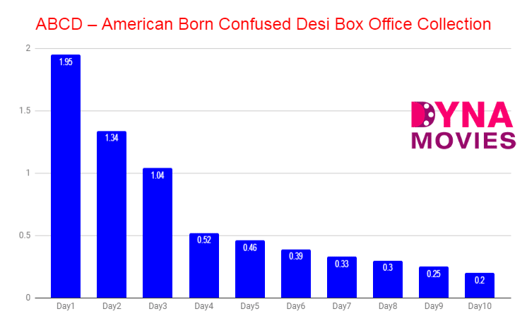 American Born Confused Desi Box Office Collection – Daywise, Weekly, Total