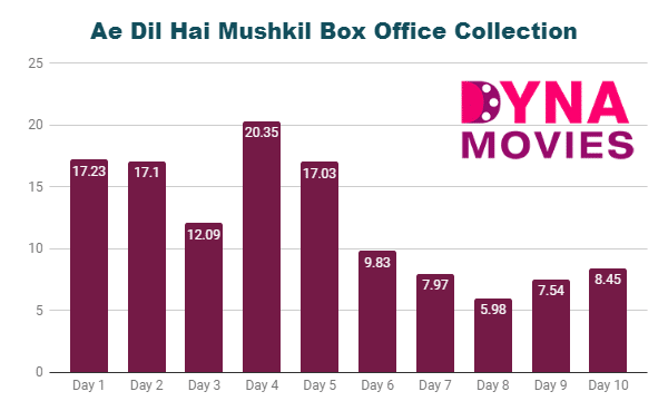 Ae Dil Hai Mushkil Box Office Collection
