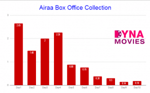 Airaa Box Office Collection – Daywise, Weekly, Total