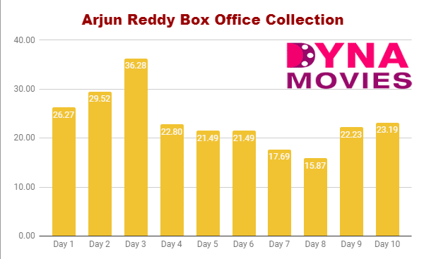 Arjun Reddy Box Office Collection