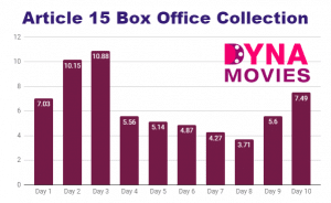 Article 15 Box Office Collection – Daywise, Weekly, Total