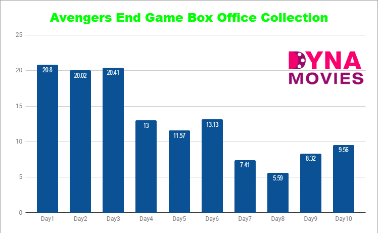 Avengers Endgame Box Office Collection – Daywise, Weekly, Total