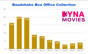 Baadshaho Box Office Collection – Daywise, Weekly, Total