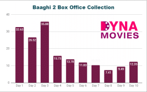 Baaghi 2 Box Office Collection – Daywise, Weekly, Total
