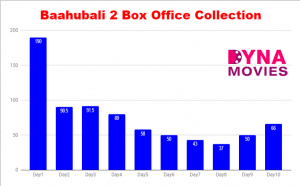Baahubali 2 Box Office Collection – Daywise, Weekly, Total
