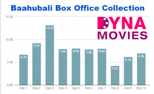 Baahubali Box Office Collection – Daywise, Weekly, Total