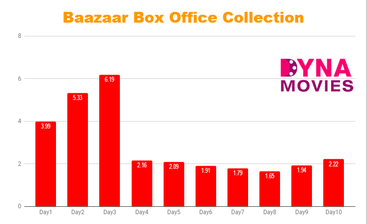Baazaar Box Office Collection