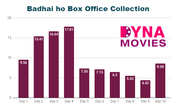 Badhaai Ho Box Office Collection – Daywise, Weekly, Total