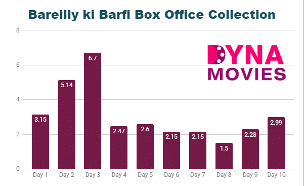 Bareilly Ki Barfi Box Office Collection – Daywise, Weekly, Total