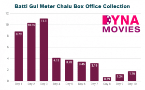 Batti Gul Meter Chalu Box Office Collection – Daywise, Weekly, Total