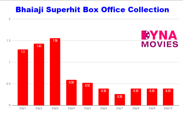 Bhaiaji Superhit Box Office Collection