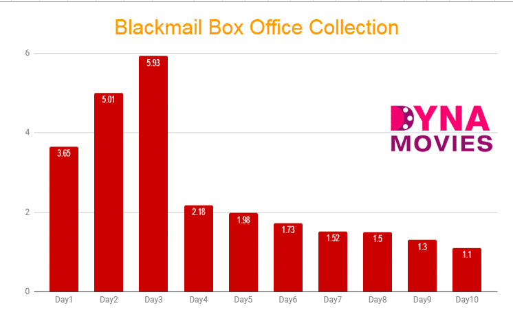 Blackmail Box Office Collection – Daywise, Weekly, Total