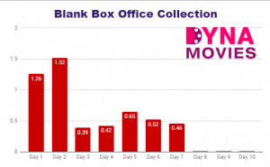 Blank Box Office Collection – Daywise, Weekly, Total