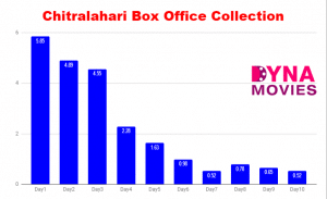 Chitralahari Box Office Collection – Daywise, Weekly, Total
