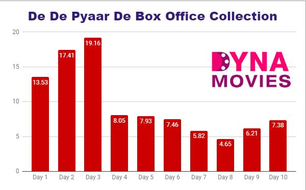 De De Pyaar De Box Office Collection