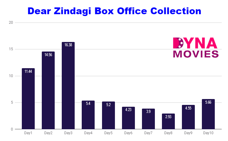 Dear Zindagi Box Office Collection