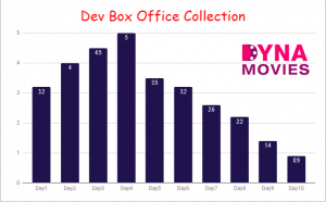 Dev Box Office Collection – Daywise, Weekly, Total
