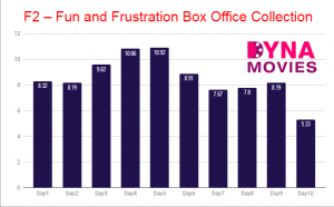 F2 – Fun and Frustration Box Office Collection – Daywise, Weekly, Total