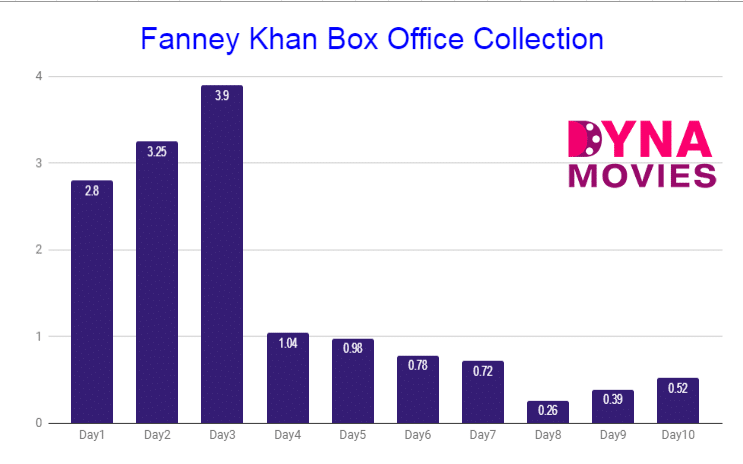 Fanney Khan Box Office Collection
