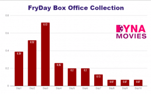 FryDay Box Office Collection – Daywise, Weekly, Total