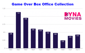 Game Over Box Office Collection – Daywise, Weekly, Total