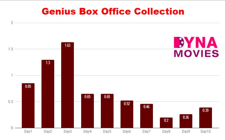 Genius Box Office Collection – Daywise, Weekly, Total
