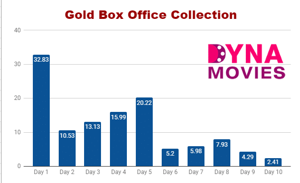 Gold Box Office Collection – Daywise, Weekly, Total