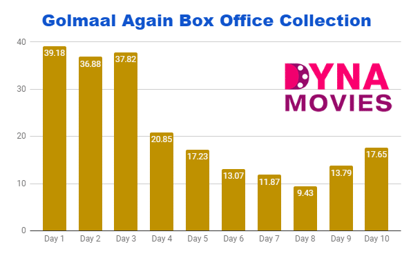 Golmaal Again Box Office Collection – Daywise, Weekly, Total