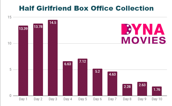 Half Girlfriend Box Office Collection