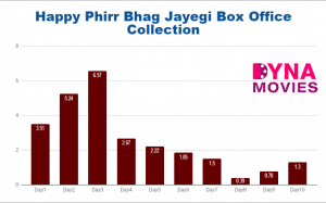 Happy Phirr Bhag Jayegi Box Office Collection – Daywise, Weekly, Total