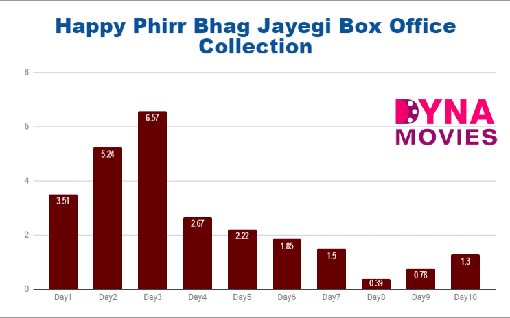 Happy Phirr Bhag Jayegi Box Office Collection