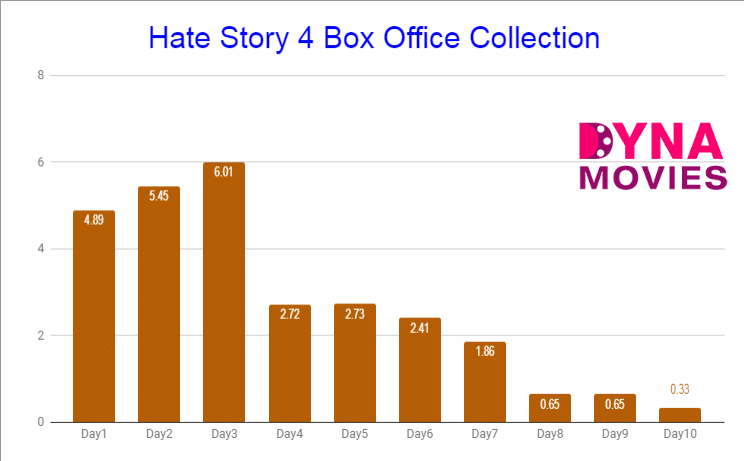 Hate Story 4 Box Office Collection – Daywise, Weekly, Total