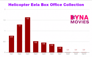 Helicopter Eela Box Office Collection – Daywise, Weekly, Total