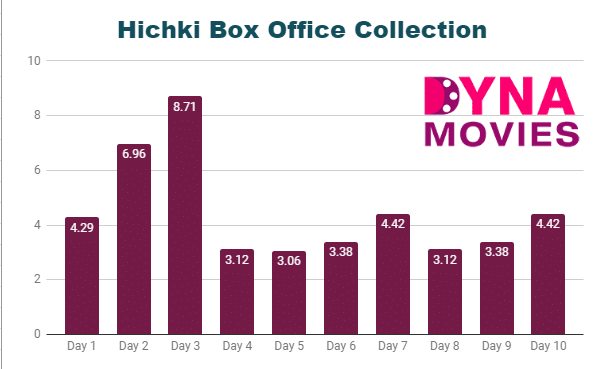Hichki Box Office Collection – Daywise, Weekly, Total