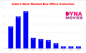 Indias Most Wanted Box Office Collection – Daywise, Weekly, Total