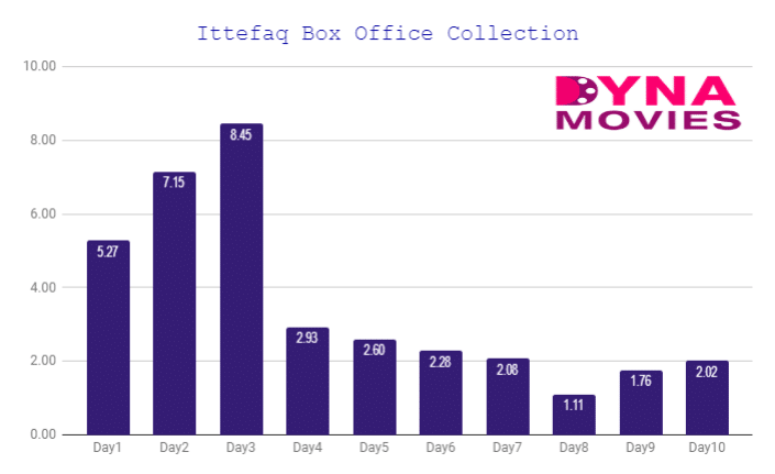 Ittefaq Box Office Collection – Daywise, Weekly, Total