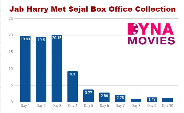 Jab Harry Met Sejal Box Office Collection – Daywise, Weekly, Total