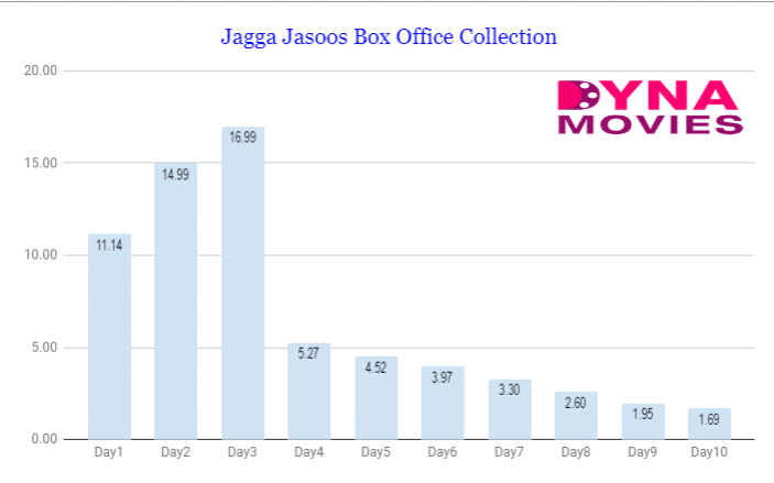 Jagga Jasoos Box Office Collection – Daywise, Weekly, Total