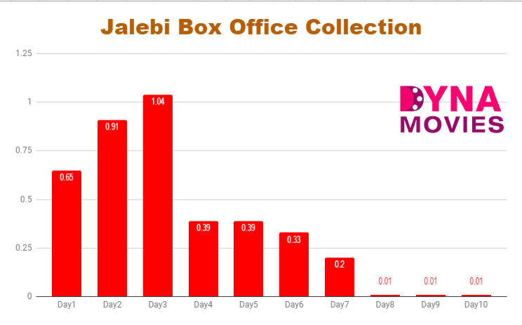 Jalebi Box Office Collection