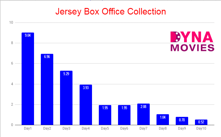 Jersey Box Office Collection – Daywise, Weekly, Total