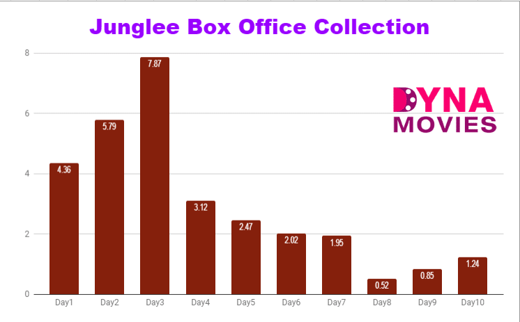 Jungle Box Office Collection