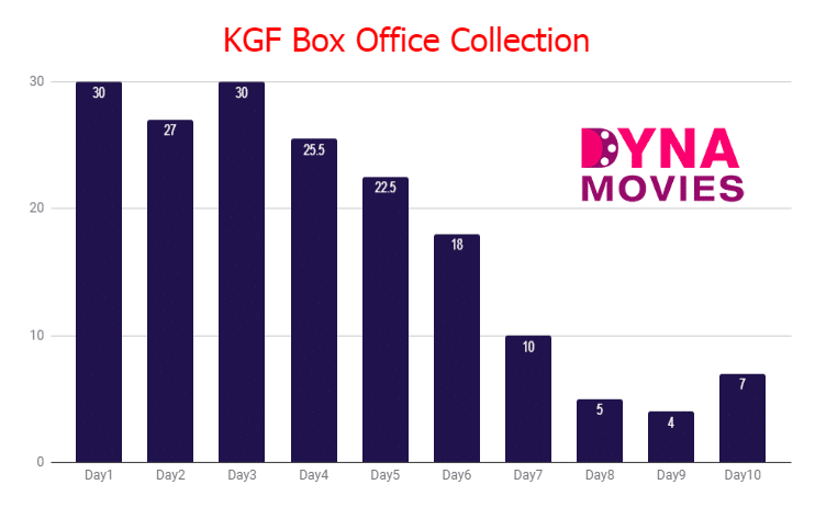KGF Box Office Collection – Daywise, Weekly, Total