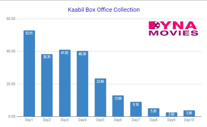 Kaabli Box Office Collection
