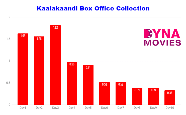 Kaalakaandi Box Office Collection – Daywise, Weekly, Total