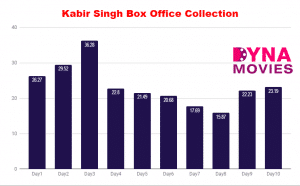 Kabir Singh Box Office Collection – Daywise, Weekly, Total