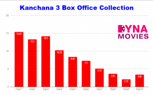 Kanchana 3 Box Office Collection – Daywise, Weekly, Total