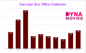 Karwaan Box Office Collection – Daywise, Weekly, Total
