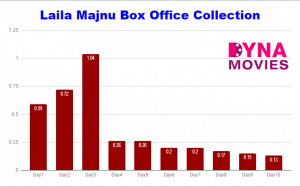Laila Majnu Box Office Collection – Daywise, Weekly, Total